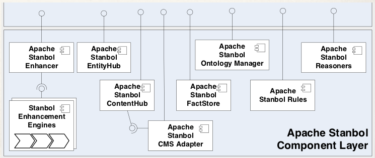 Apache Stanbol Component Layer