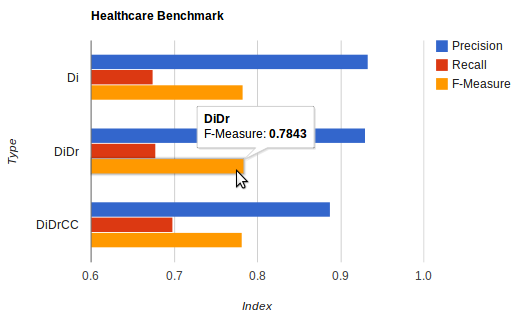 FORMCEPT Healthcare Benchmark