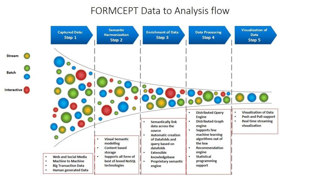 FORMCEPT Data Analysis Flow